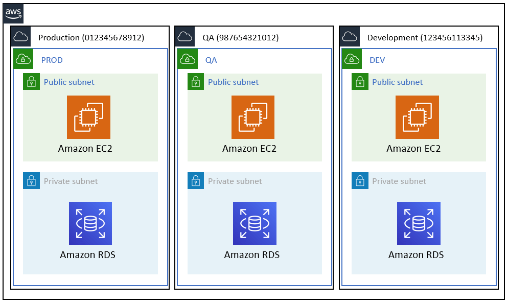 AWS Single account setup with environment segregation